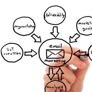3 Структура продающей цепочки писем